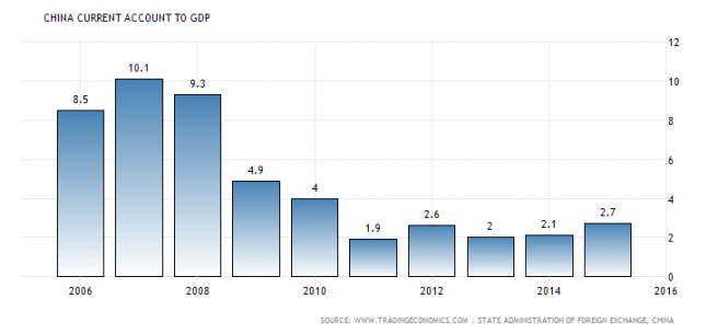 china-current-account-to-gdp-1