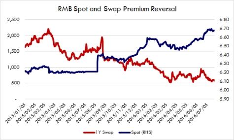 swap-price