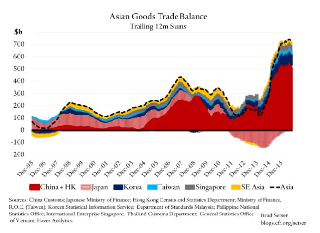 asian-surpluses