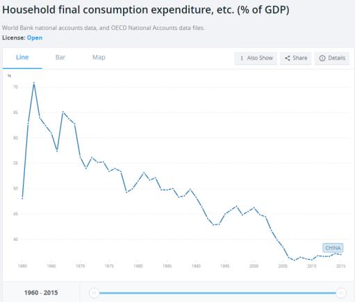consumption-china