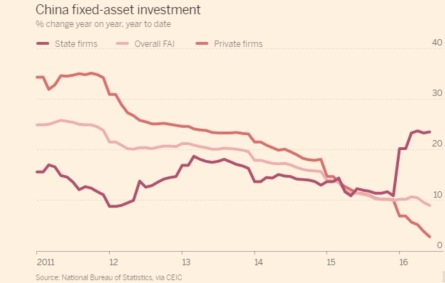 fixed-asset-investment