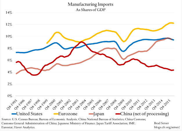 manufacturing-imports