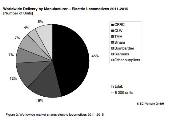 CRRC market share 2