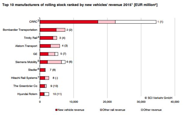 CRRC market share