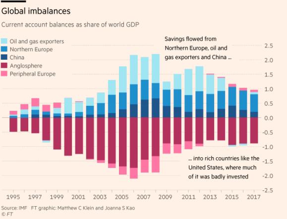 FT imbalances