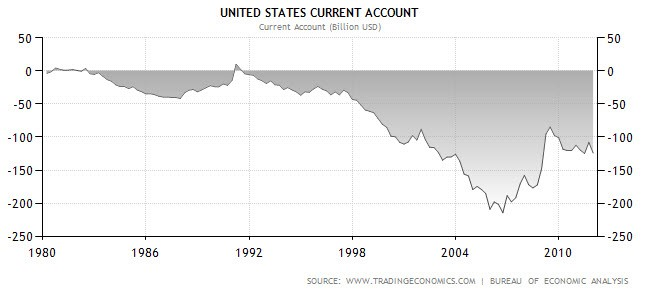 US current account.jpg