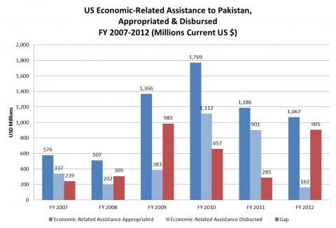 Pakistan aid 2
