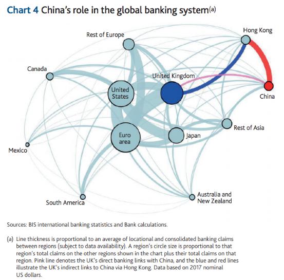 china banking flows