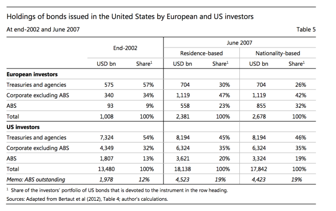 european changing investment
