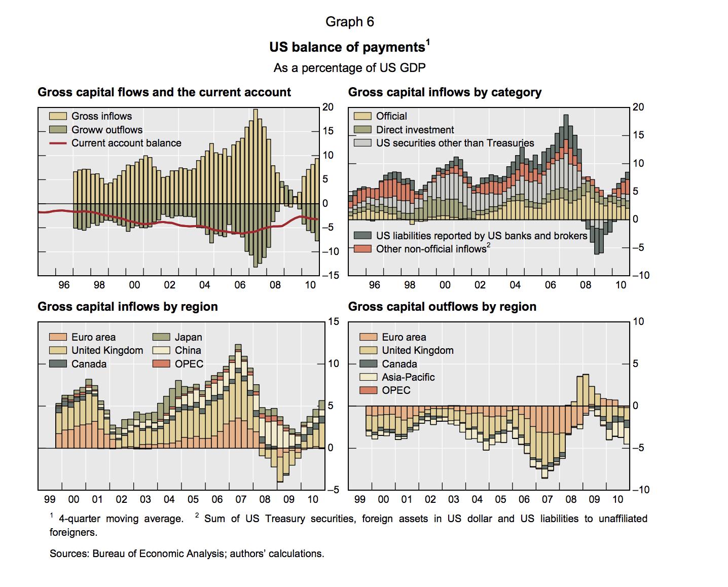 gross capital flows
