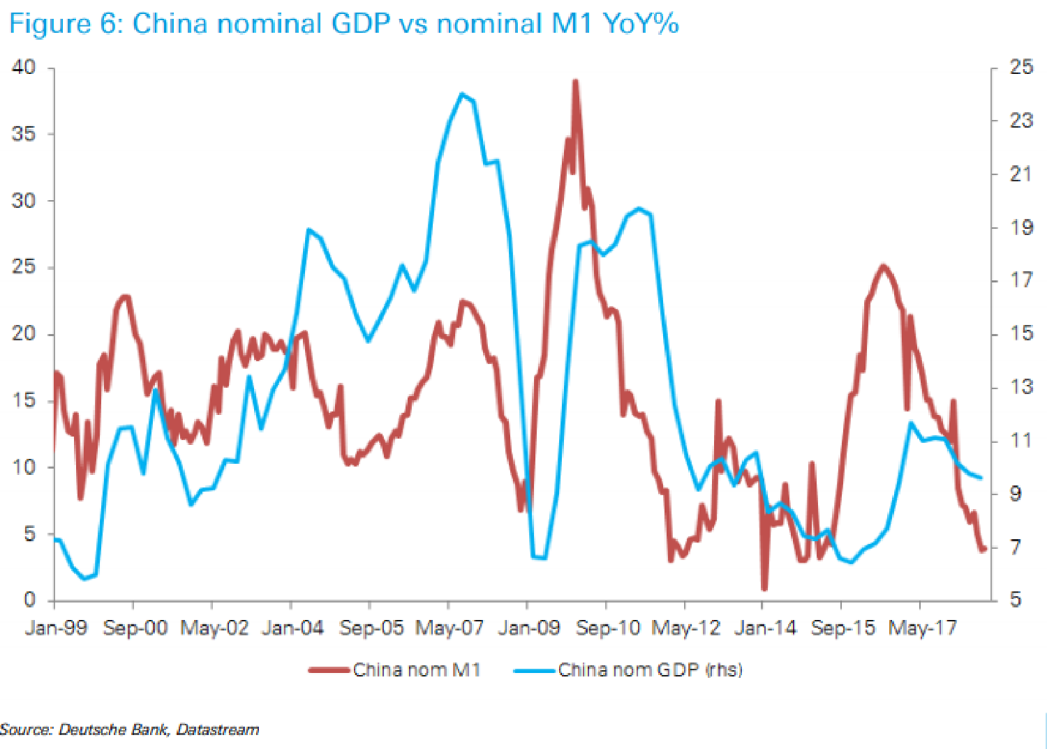 m1 growth to gdp