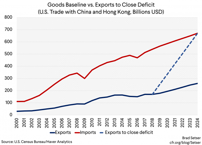 Goods Baseline vs. Exports to Close Deficit
