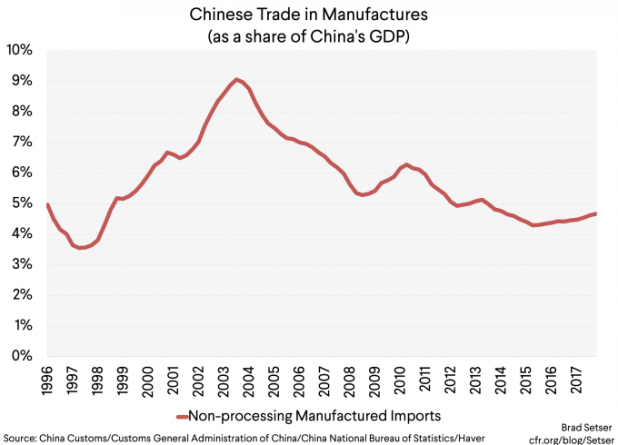 [Graph 2] Chinese trade in manufactures