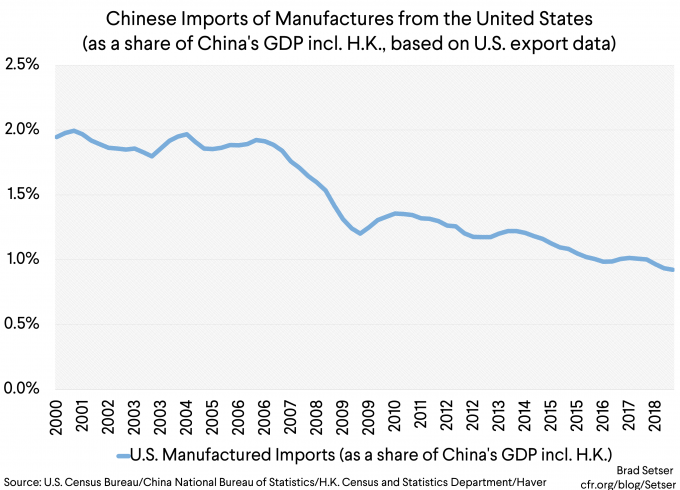 [Graph 4] Chinese imports of manufactures from the US (as a share of China's GDP, incl HK) (1)