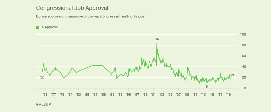 Congressional aproval