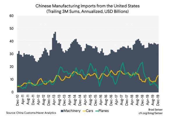 Chinese US imports